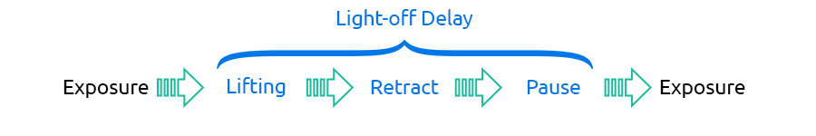 Light-off delay as a duration between exposures in resin 3D printing